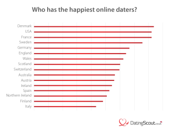 Where do the happiest online daters come from?