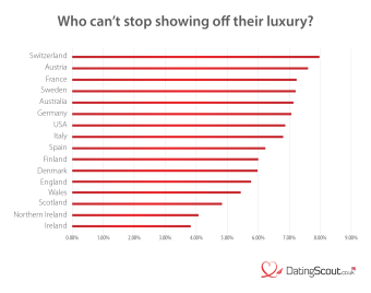 Who's posting the most luxury?