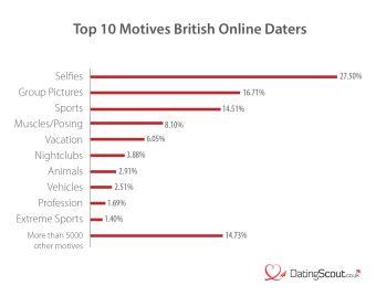 Top 10 Motives British Online Daters