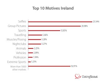 Top 10 Motives Irish Online Daters