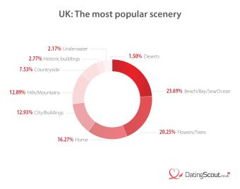Most popular scenery UK