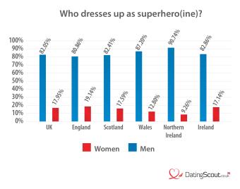 Who dresses up as superhero?