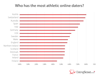 Who has the most athletic online daters?