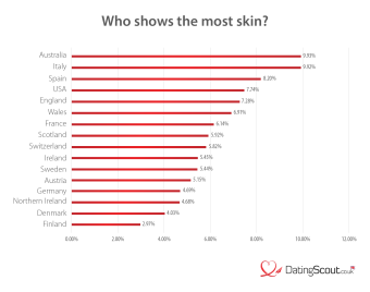 Who shows the most skin?