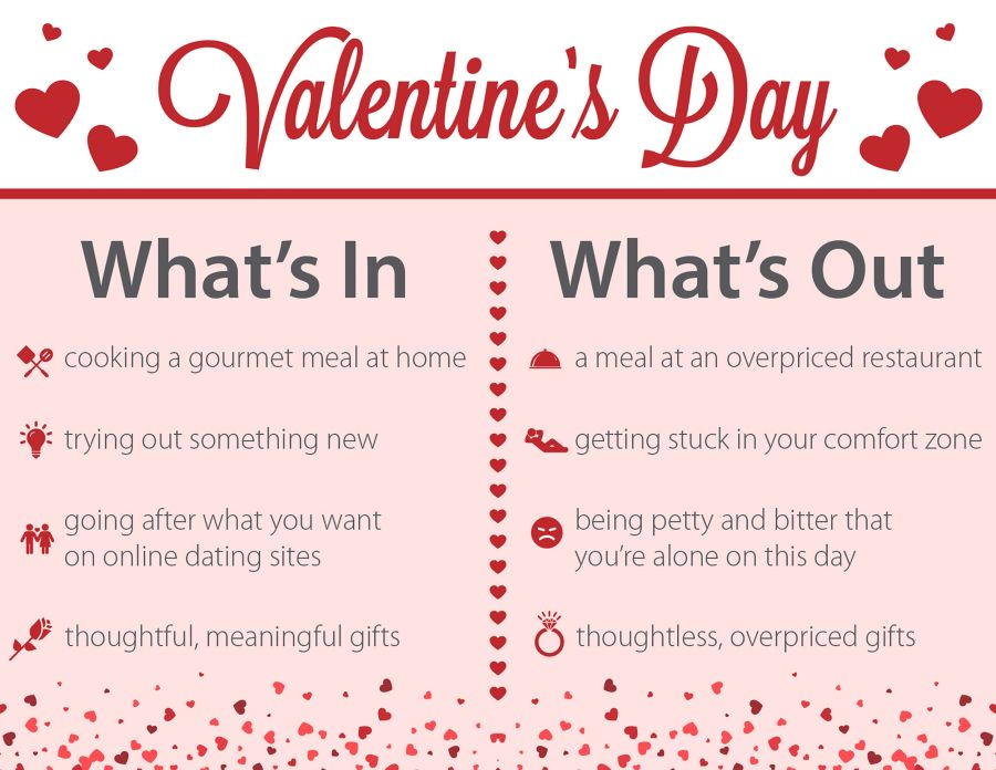 Vday Article What's In & Out