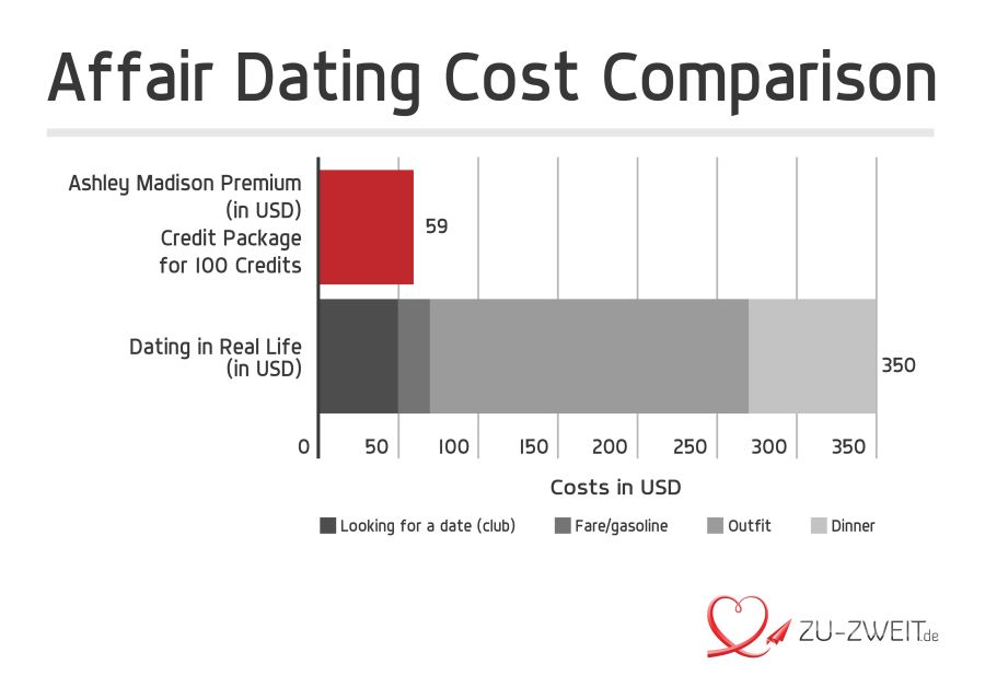 Ashley madison cost comparison